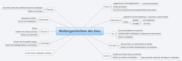 Mindmap mit den Affären des Zeus