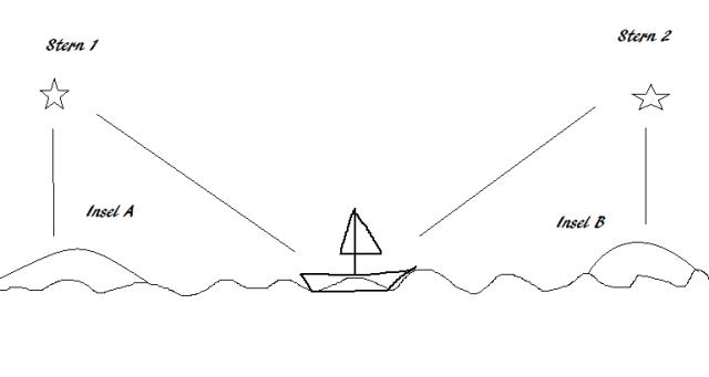 Navigation in Polynesien - Grafik von fruehstuecksflocke, CC-BY